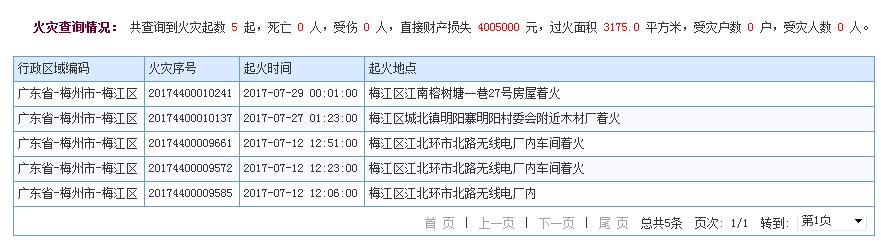 梅江区公安消防大队2017年7月份火情统计
